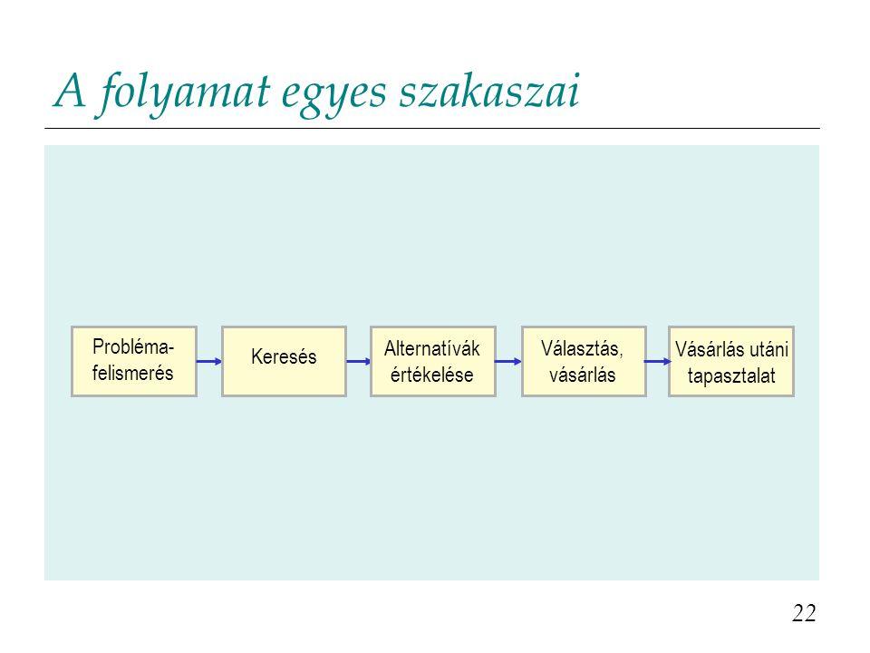 A folyamat egyes szakaszai