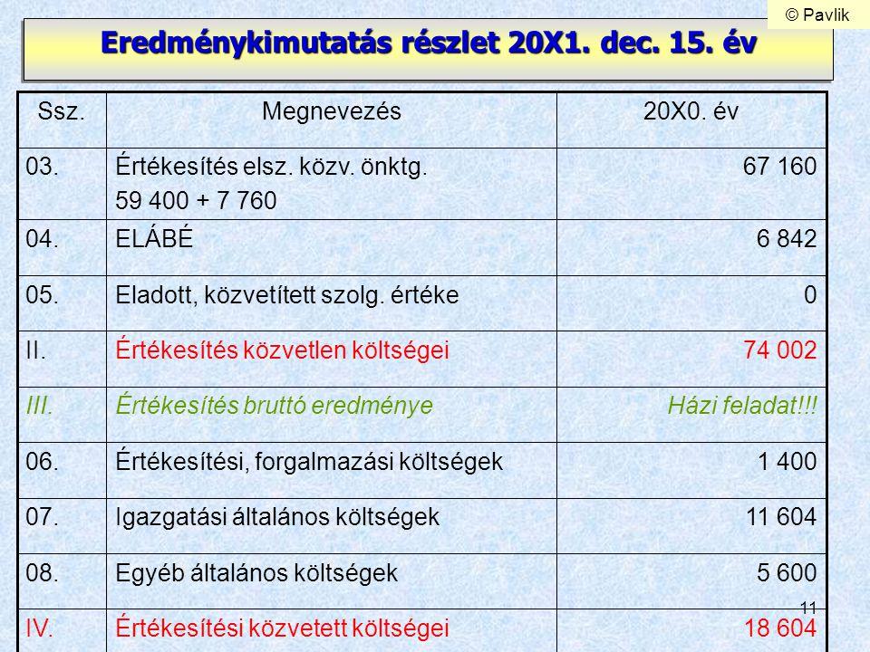 Eredménykimutatás részlet 20X1. dec. 15. év
