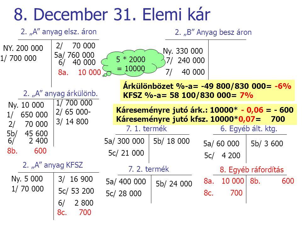 """8. December 31. Elemi kár 2. """"A anyag elsz. áron"""