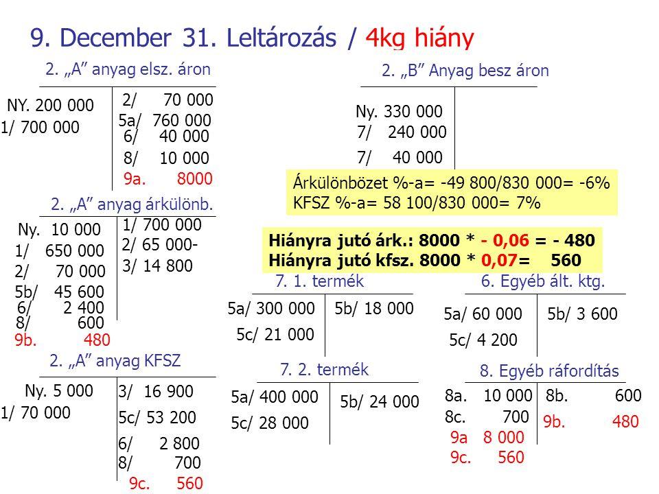 9. December 31. Leltározás / 4kg hiány