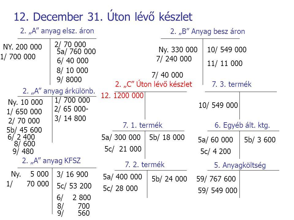 12. December 31. Úton lévő készlet