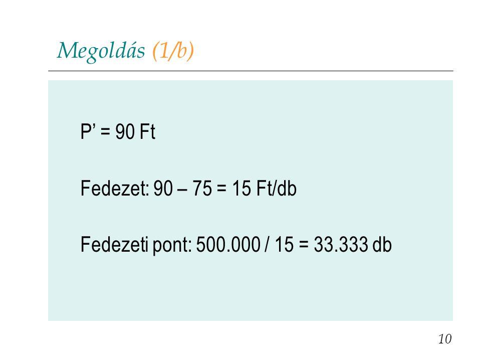 Megoldás (1/b) P' = 90 Ft Fedezet: 90 – 75 = 15 Ft/db