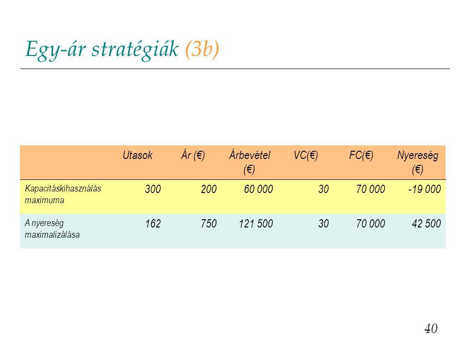 Egy-ár stratégiák (3b) 40 Utasok Ár (€) Árbevétel (€) VC(€) FC(€)