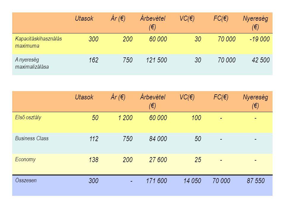 Utasok Ár (€) Árbevétel (€) VC(€) FC(€) Nyereség (€) 300 200 60 000 30