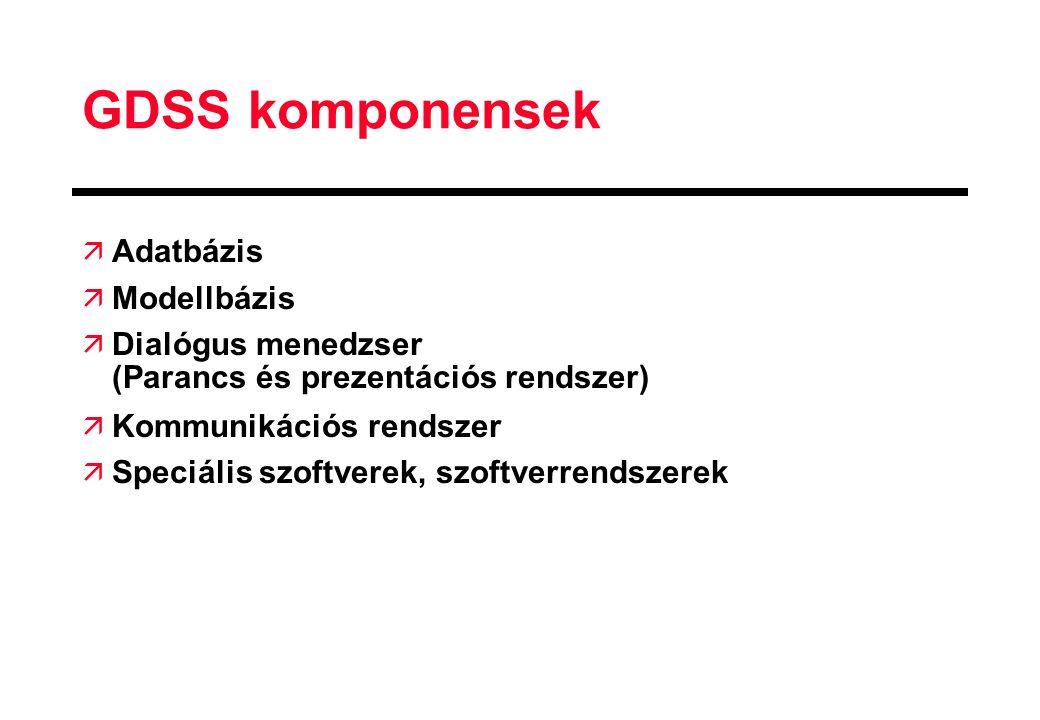 GDSS komponensek Adatbázis Modellbázis