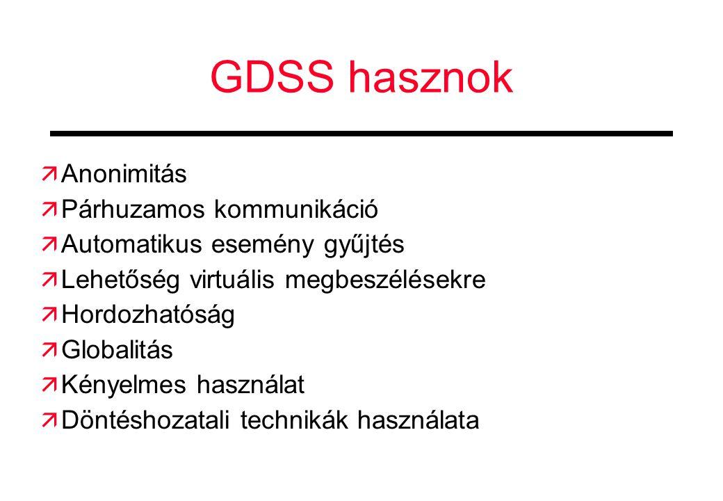 GDSS hasznok Anonimitás Párhuzamos kommunikáció