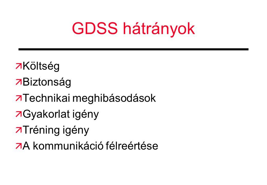GDSS hátrányok Költség Biztonság Technikai meghibásodások