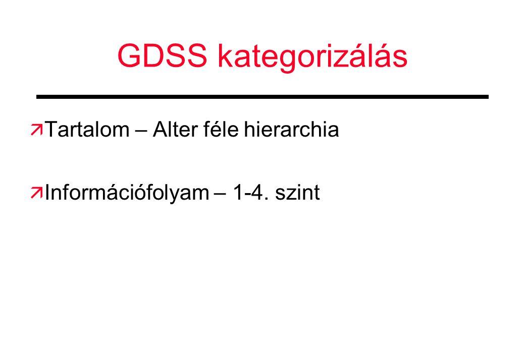 GDSS kategorizálás Tartalom – Alter féle hierarchia