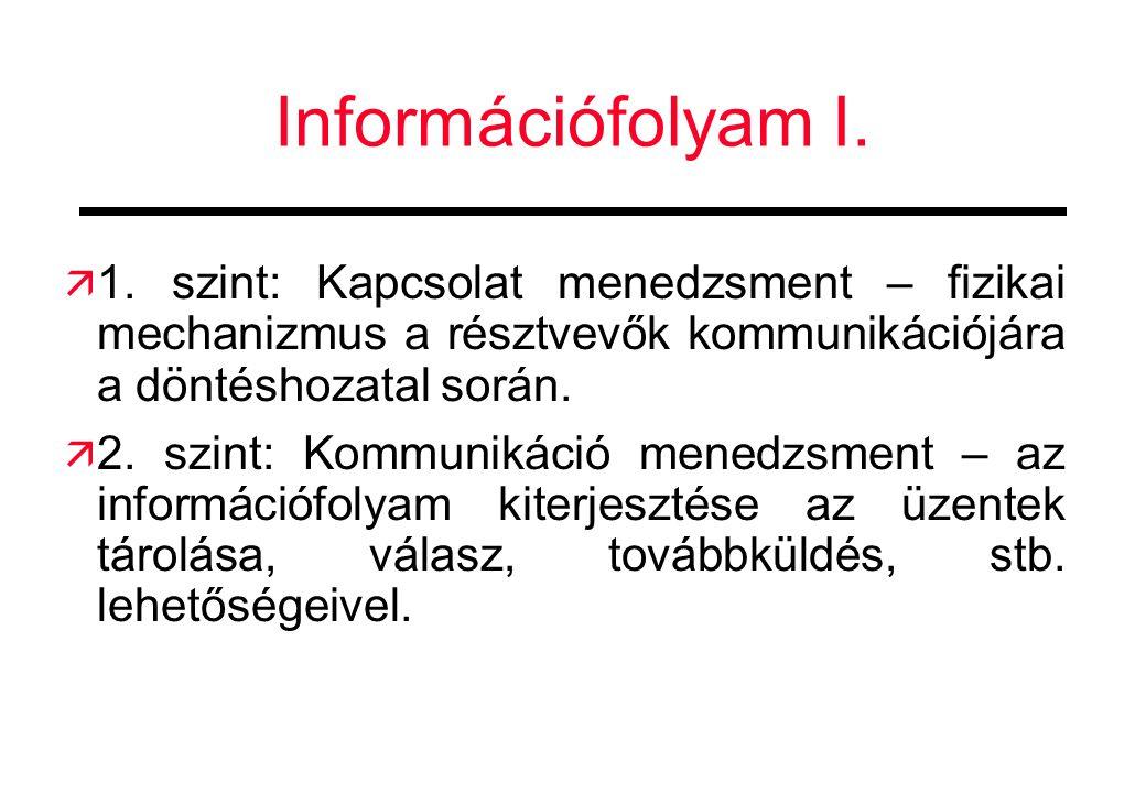 Információfolyam I. 1. szint: Kapcsolat menedzsment – fizikai mechanizmus a résztvevők kommunikációjára a döntéshozatal során.