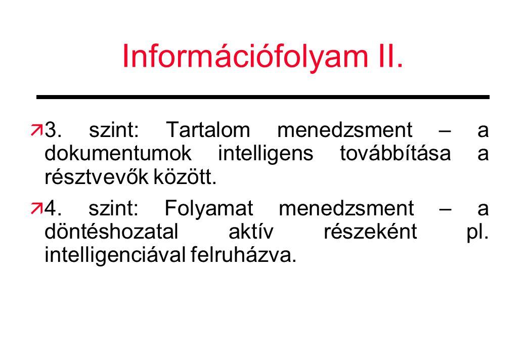 Információfolyam II. 3. szint: Tartalom menedzsment – a dokumentumok intelligens továbbítása a résztvevők között.