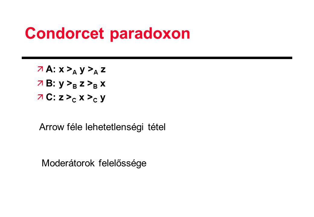 Condorcet paradoxon A: x >A y >A z B: y >B z >B x