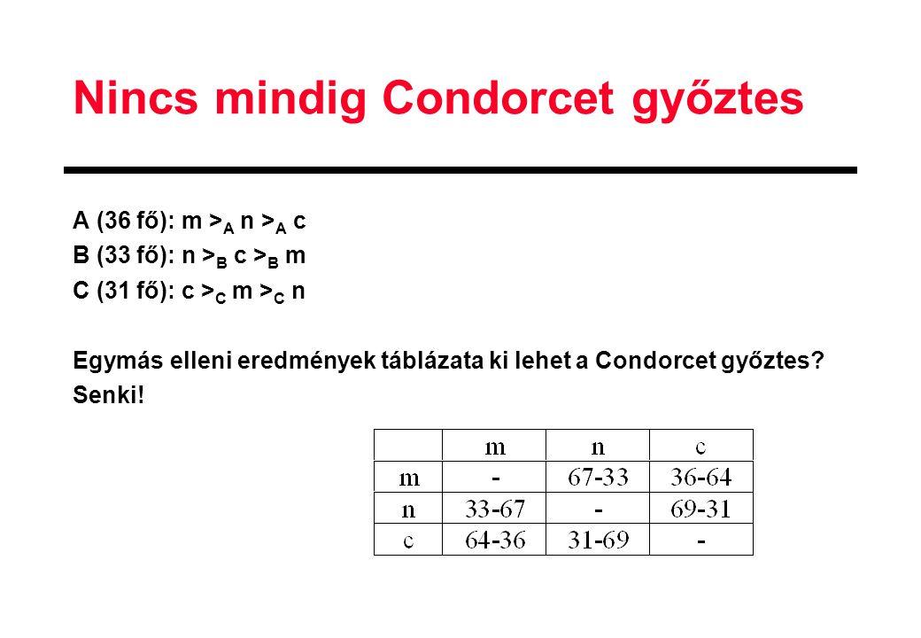 Nincs mindig Condorcet győztes