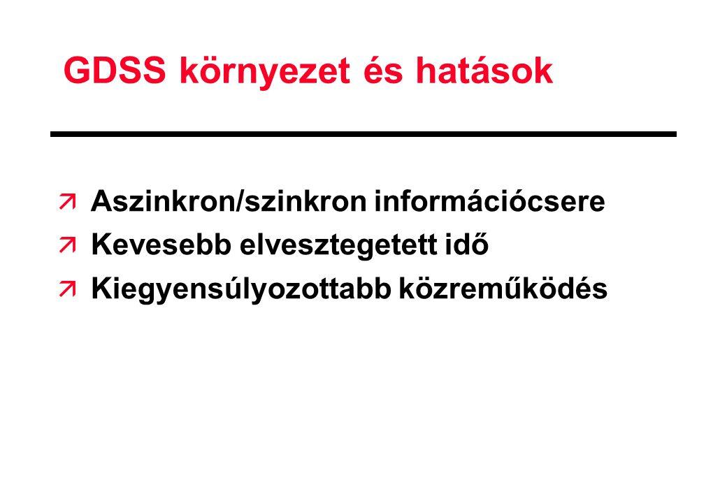 GDSS környezet és hatások
