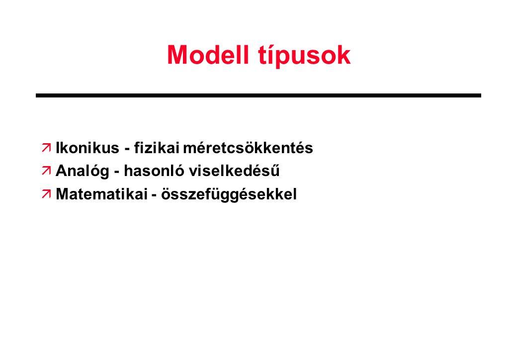 Modell típusok Ikonikus - fizikai méretcsökkentés