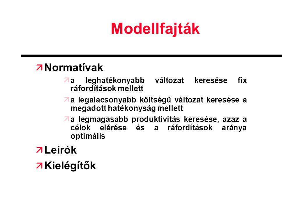 Modellfajták Normatívak Leírók Kielégítők