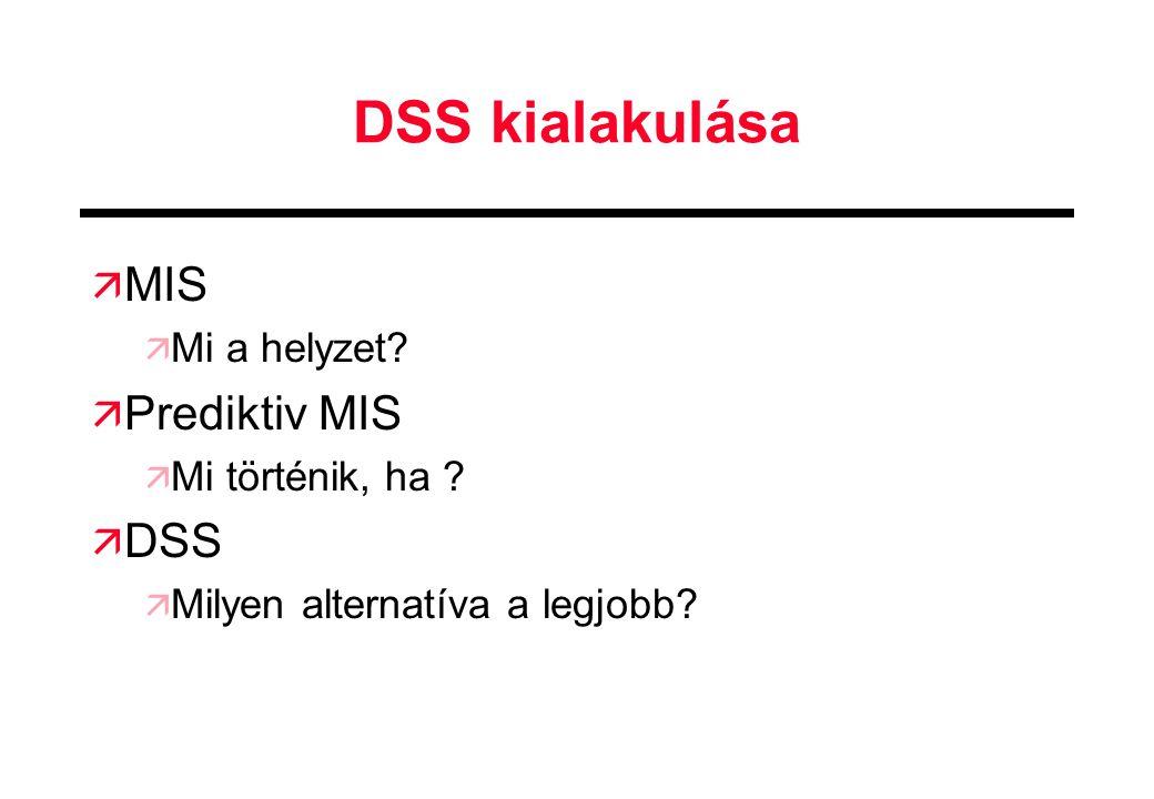 DSS kialakulása MIS Prediktiv MIS DSS Mi a helyzet Mi történik, ha