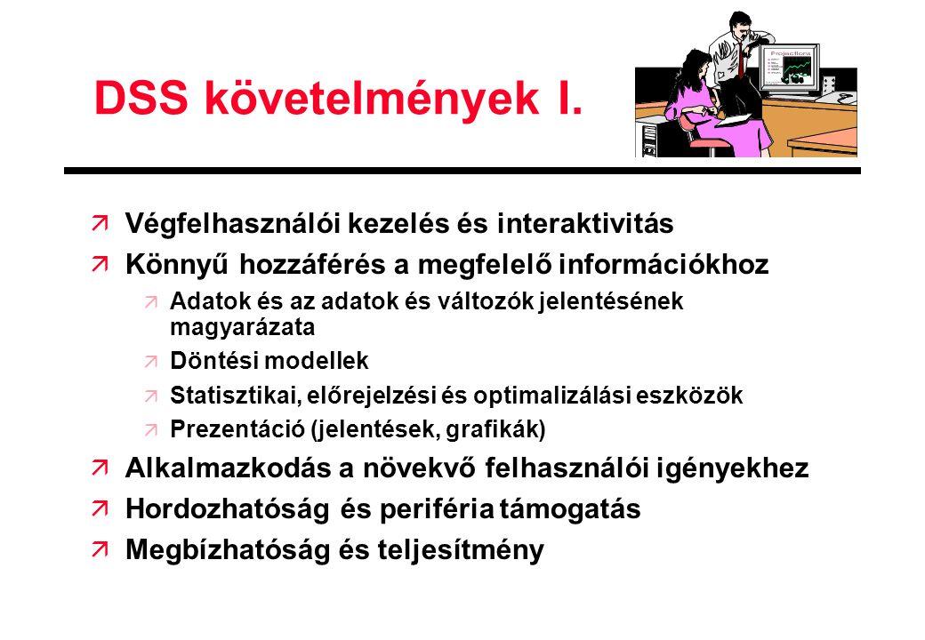 DSS követelmények I. Végfelhasználói kezelés és interaktivitás