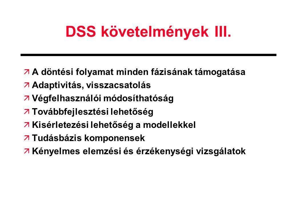 DSS követelmények III. A döntési folyamat minden fázisának támogatása