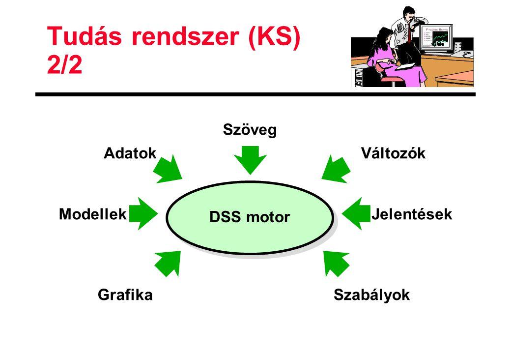 Tudás rendszer (KS) 2/2 Szöveg Adatok Változók Modellek DSS motor