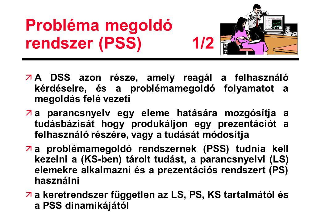 Probléma megoldó rendszer (PSS) 1/2