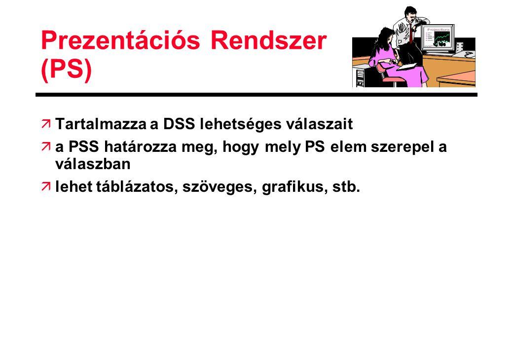 Prezentációs Rendszer (PS)
