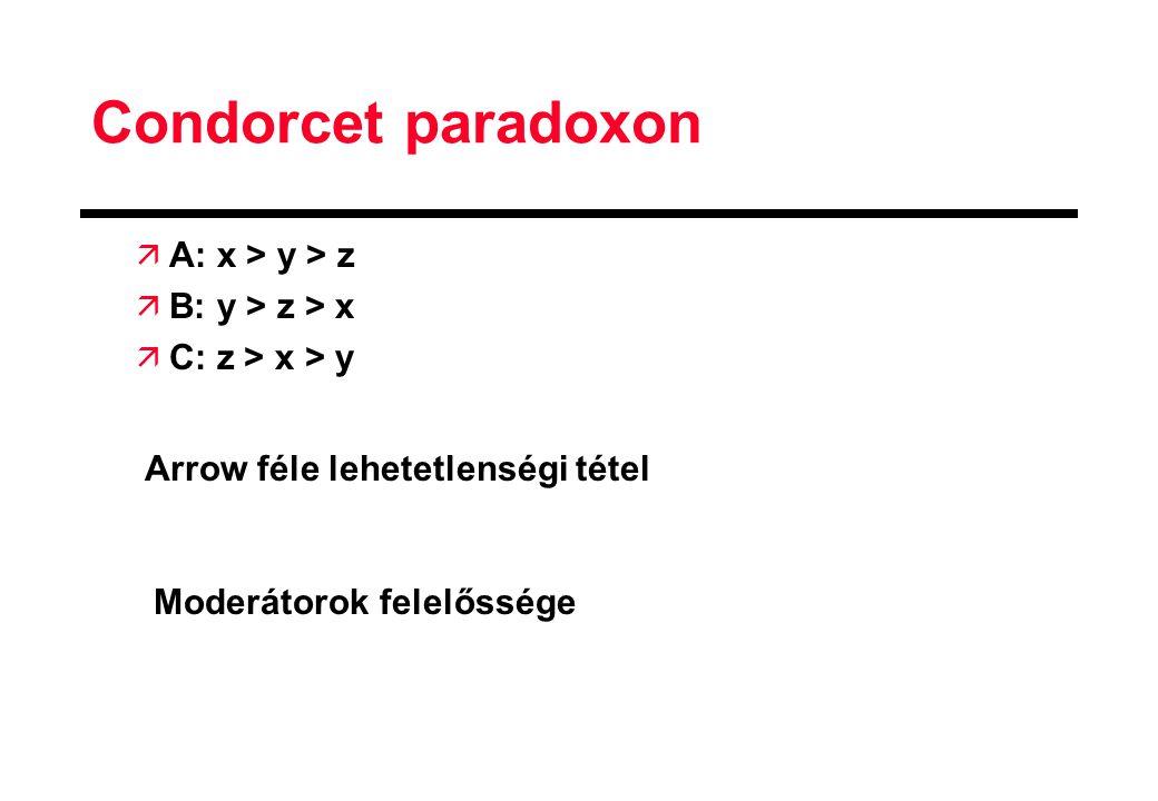 Condorcet paradoxon A: x > y > z B: y > z > x
