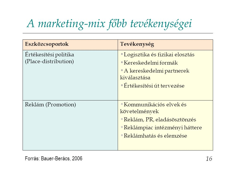 A marketing-mix főbb tevékenységei