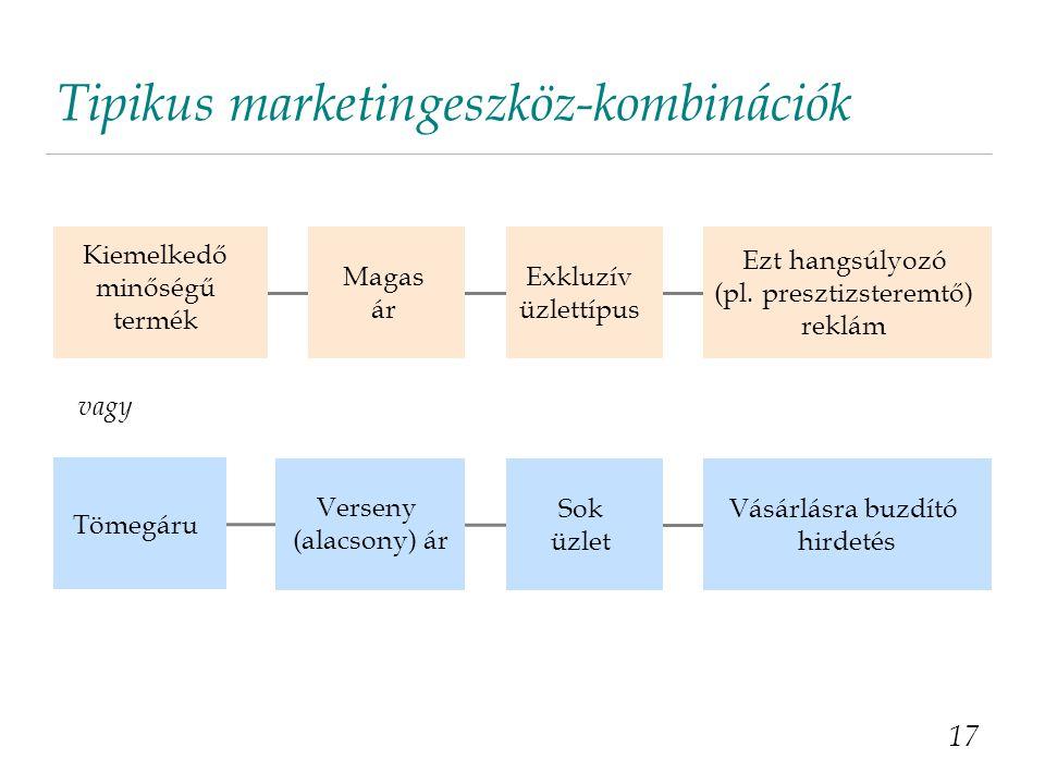 Tipikus marketingeszköz-kombinációk