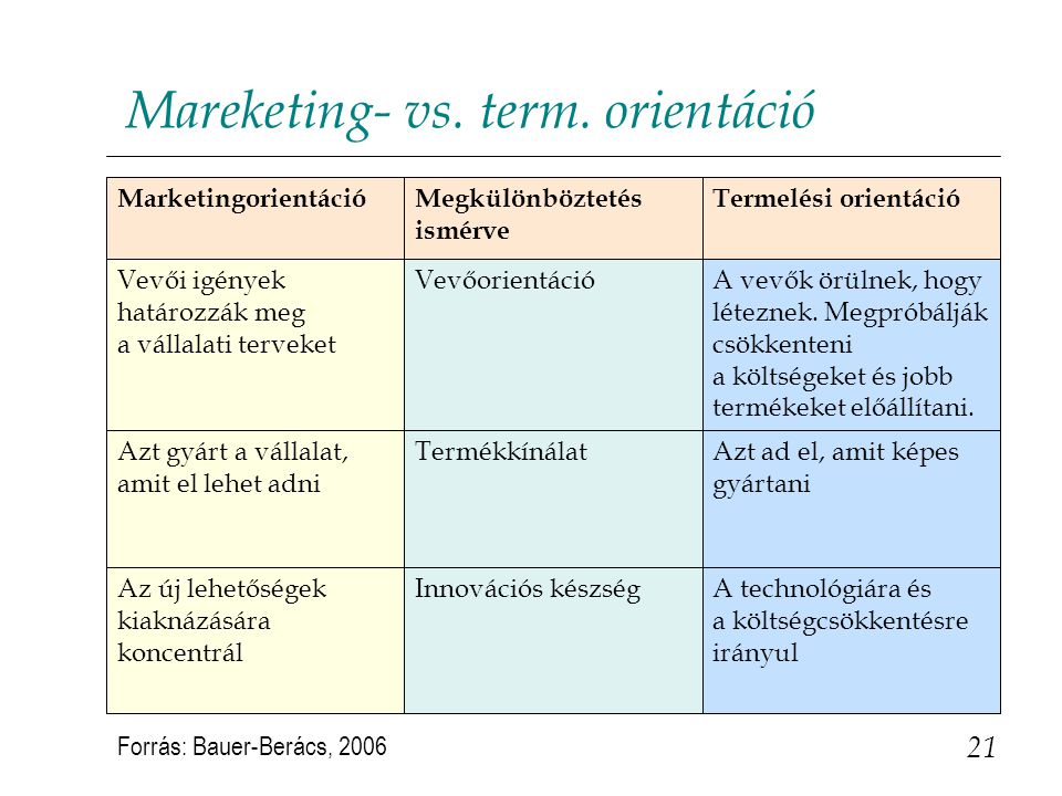 Mareketing- vs. term. orientáció