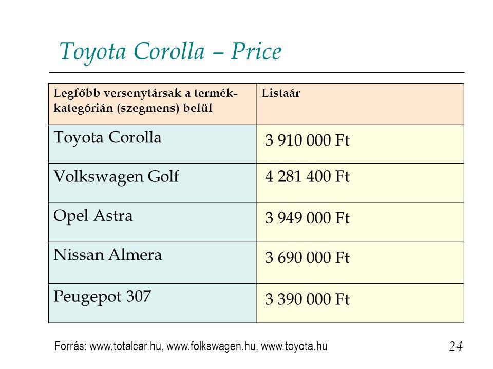 Toyota Corolla – Price Toyota Corolla 3 910 000 Ft Volkswagen Golf