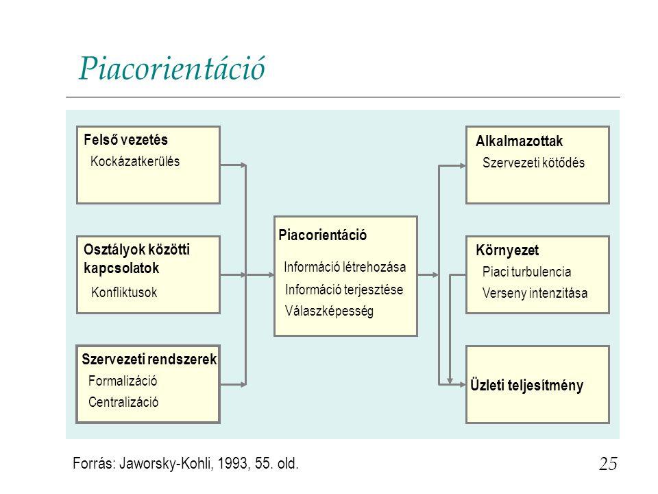 Piacorientáció Információ létrehozása 25 Konfliktusok
