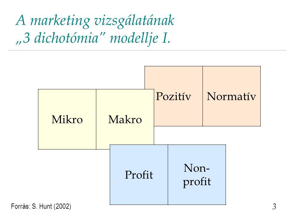 """A marketing vizsgálatának """"3 dichotómia modellje I."""
