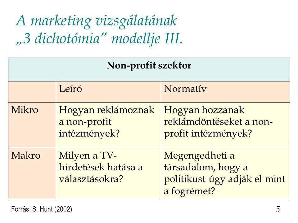 """A marketing vizsgálatának """"3 dichotómia modellje III."""