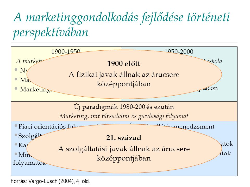 A marketinggondolkodás fejlődése történeti perspektívában