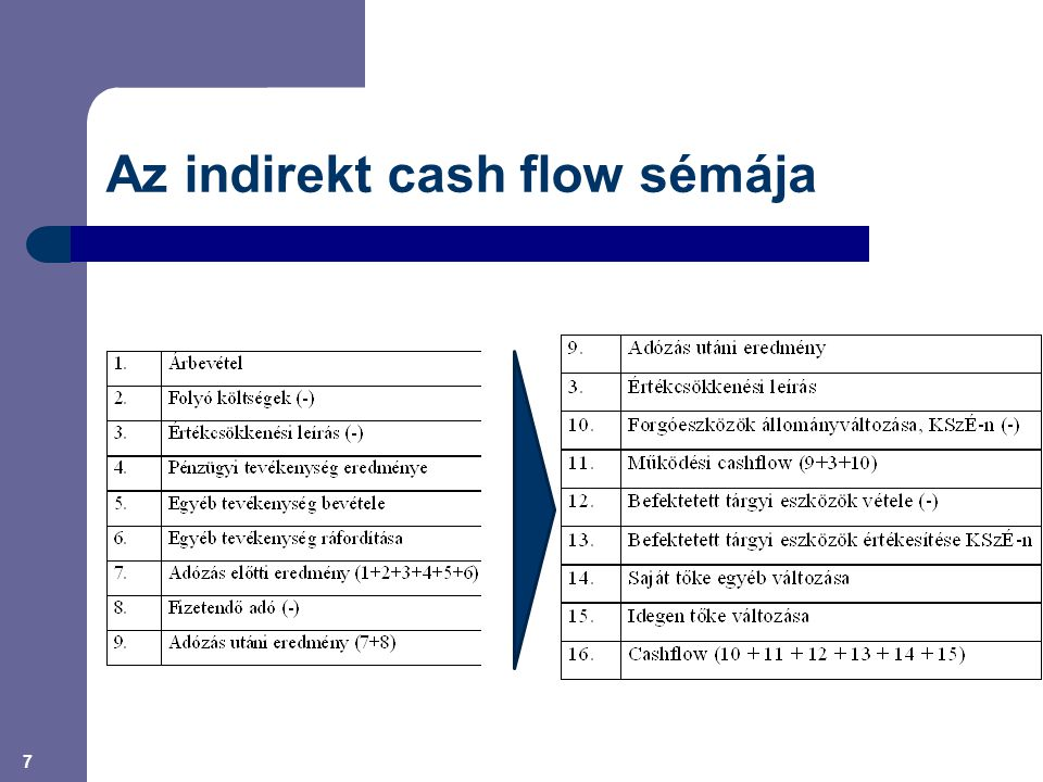 Az indirekt cash flow sémája