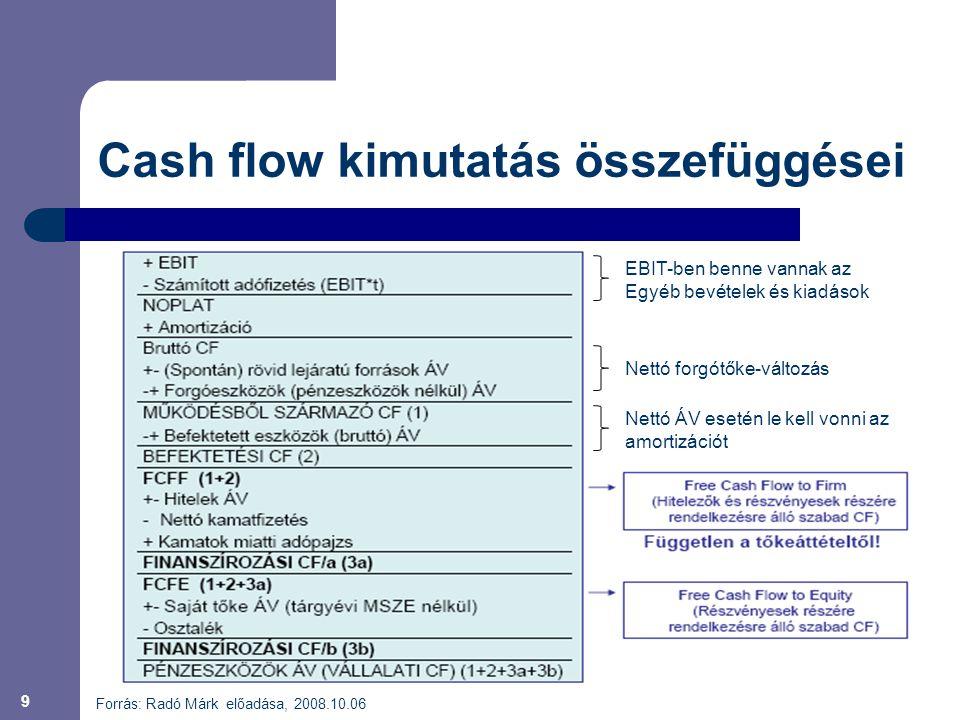 Cash flow kimutatás összefüggései