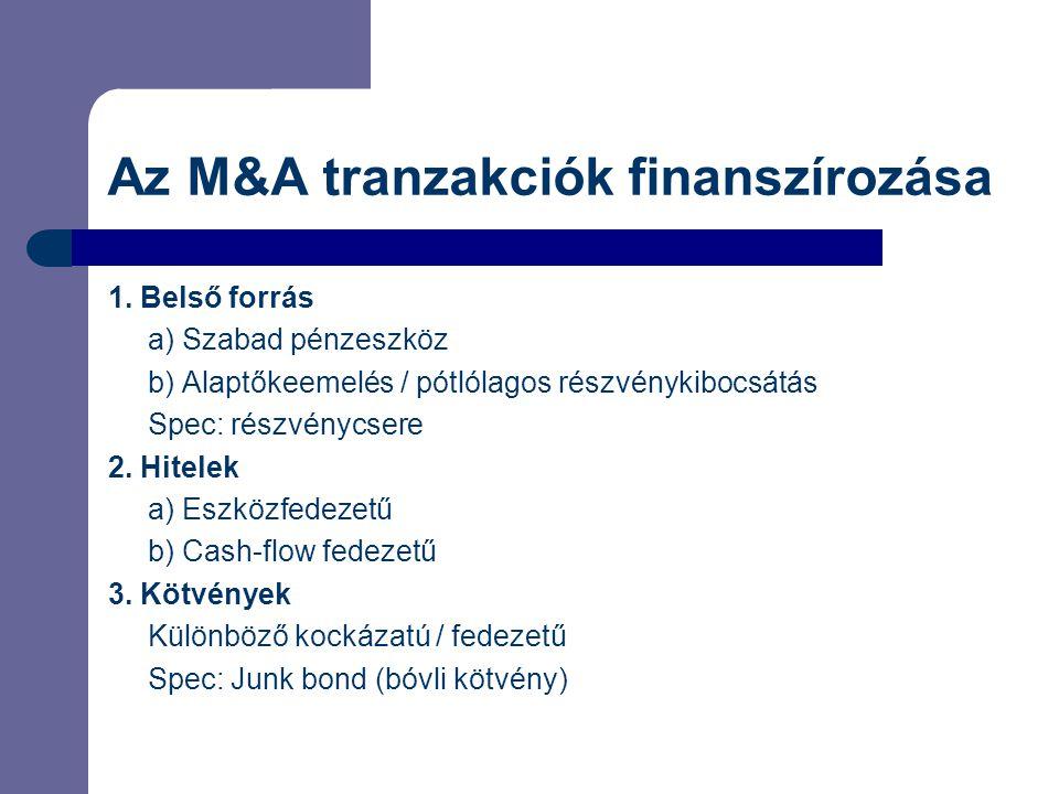 Az M&A tranzakciók finanszírozása