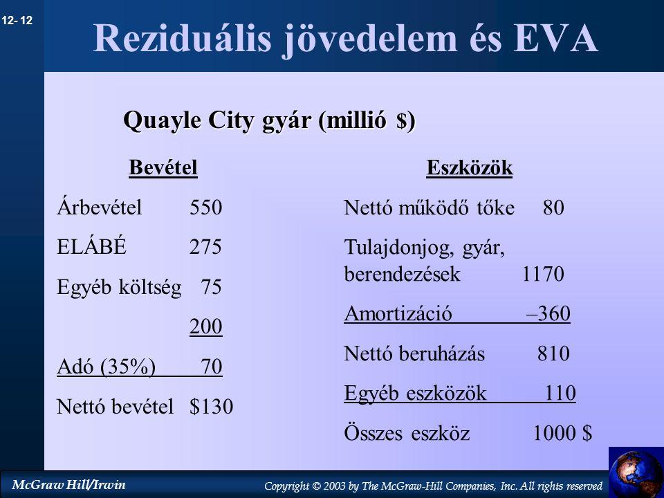 Reziduális jövedelem és EVA