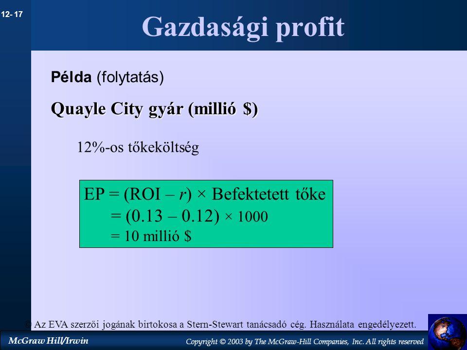 Gazdasági profit Quayle City gyár (millió $)
