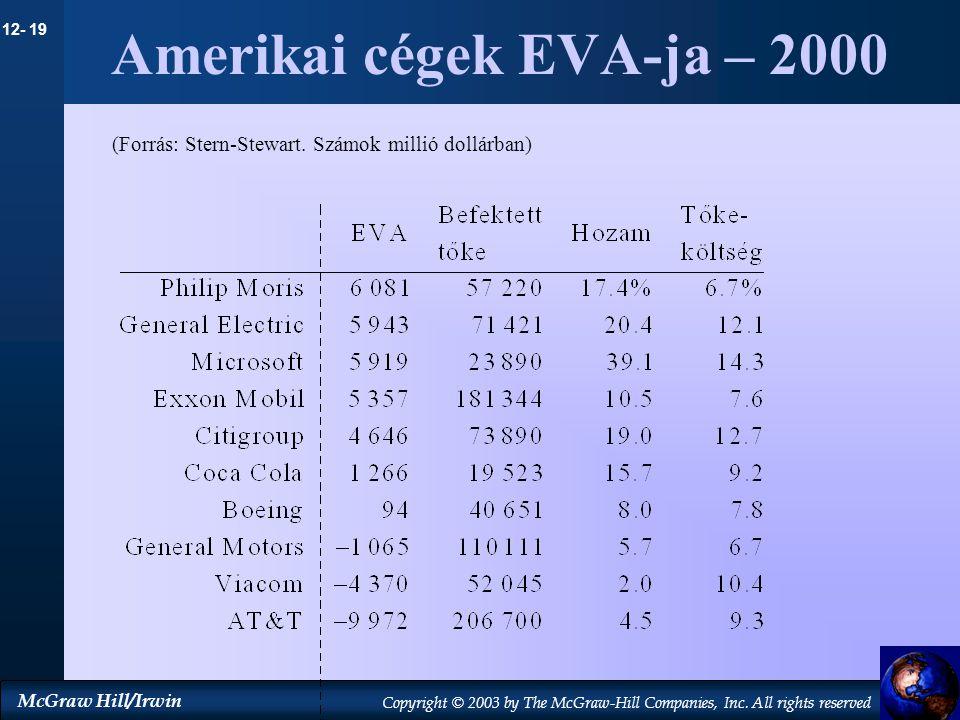 Amerikai cégek EVA-ja – 2000