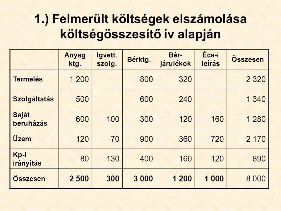 1.) Felmerült költségek elszámolása költségösszesítő ív alapján