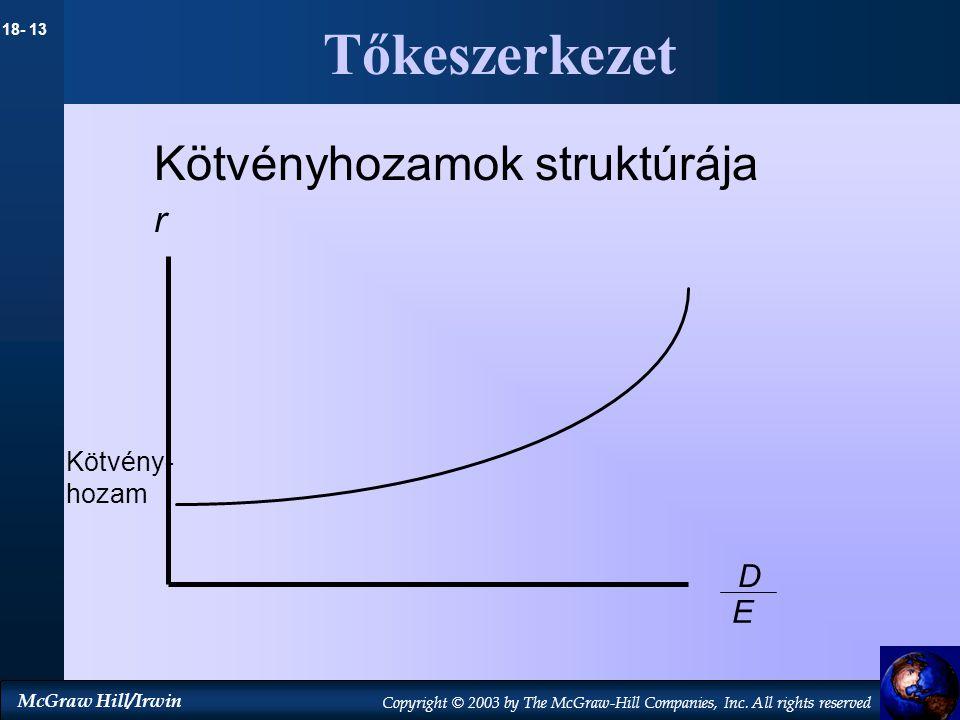 Tőkeszerkezet Kötvényhozamok struktúrája r Kötvény- hozam D E