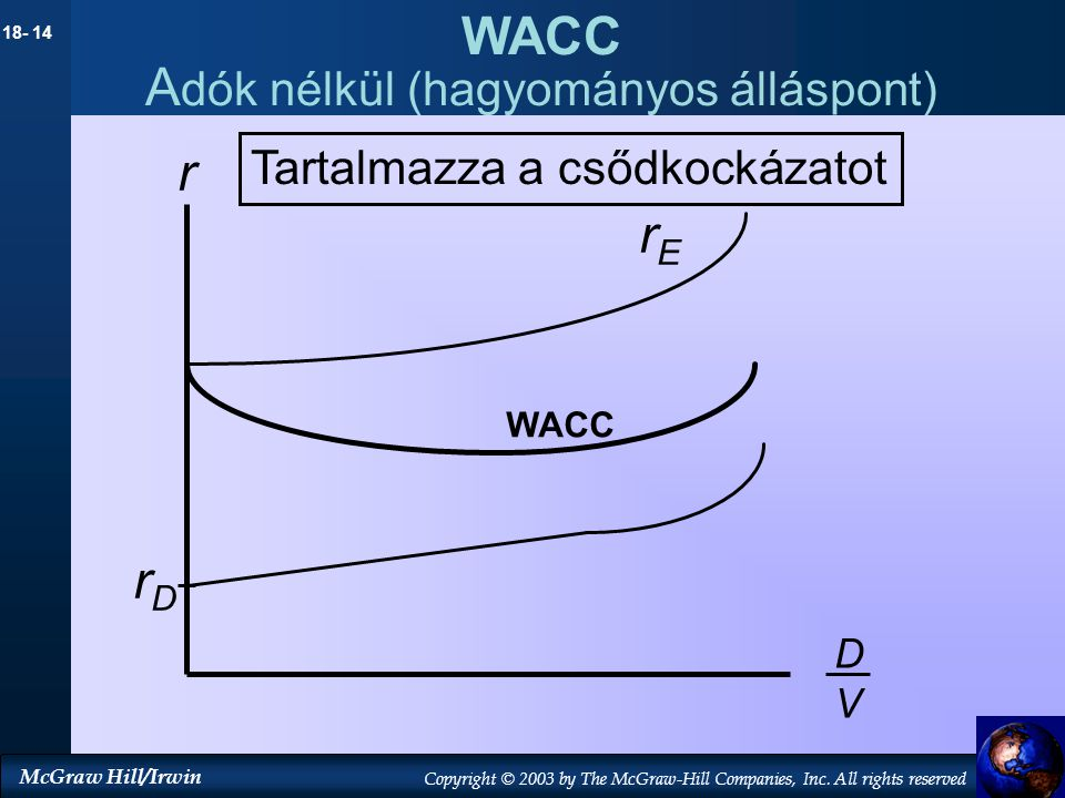 WACC Adók nélkül (hagyományos álláspont)