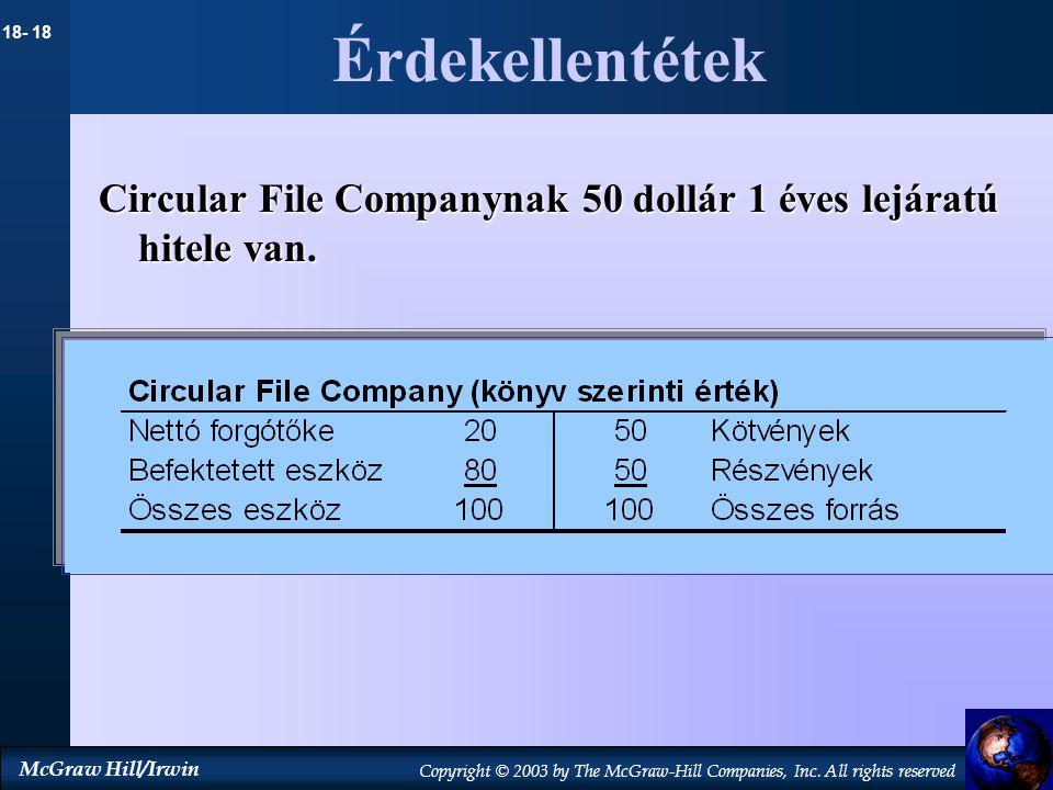 Érdekellentétek Circular File Companynak 50 dollár 1 éves lejáratú hitele van.
