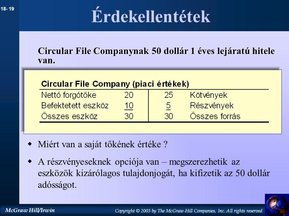 Érdekellentétek Circular File Companynak 50 dollár 1 éves lejáratú hitele van. Miért van a saját tőkének értéke