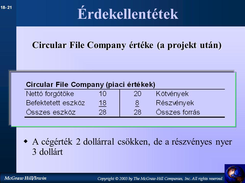 Érdekellentétek Circular File Company értéke (a projekt után)