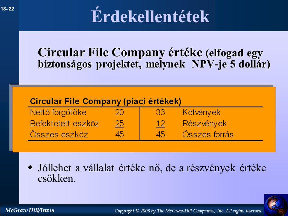 Érdekellentétek Circular File Company értéke (elfogad egy biztonságos projektet, melynek NPV-je 5 dollár)