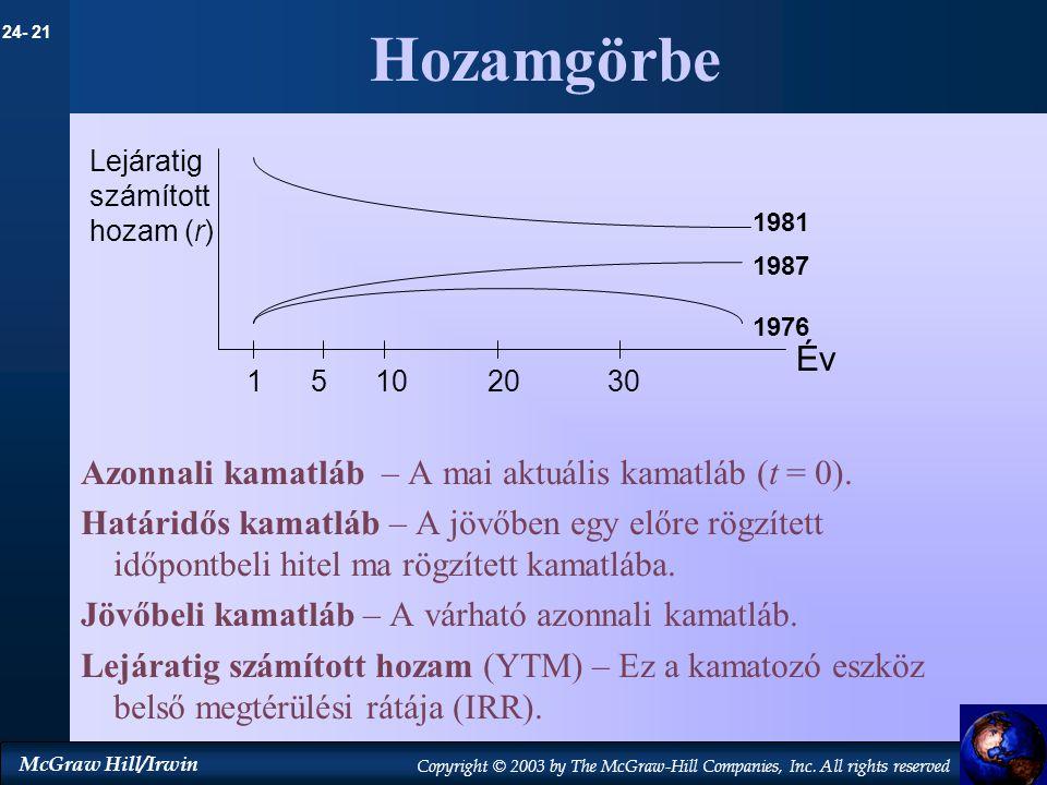 Hozamgörbe Év Azonnali kamatláb – A mai aktuális kamatláb (t = 0).