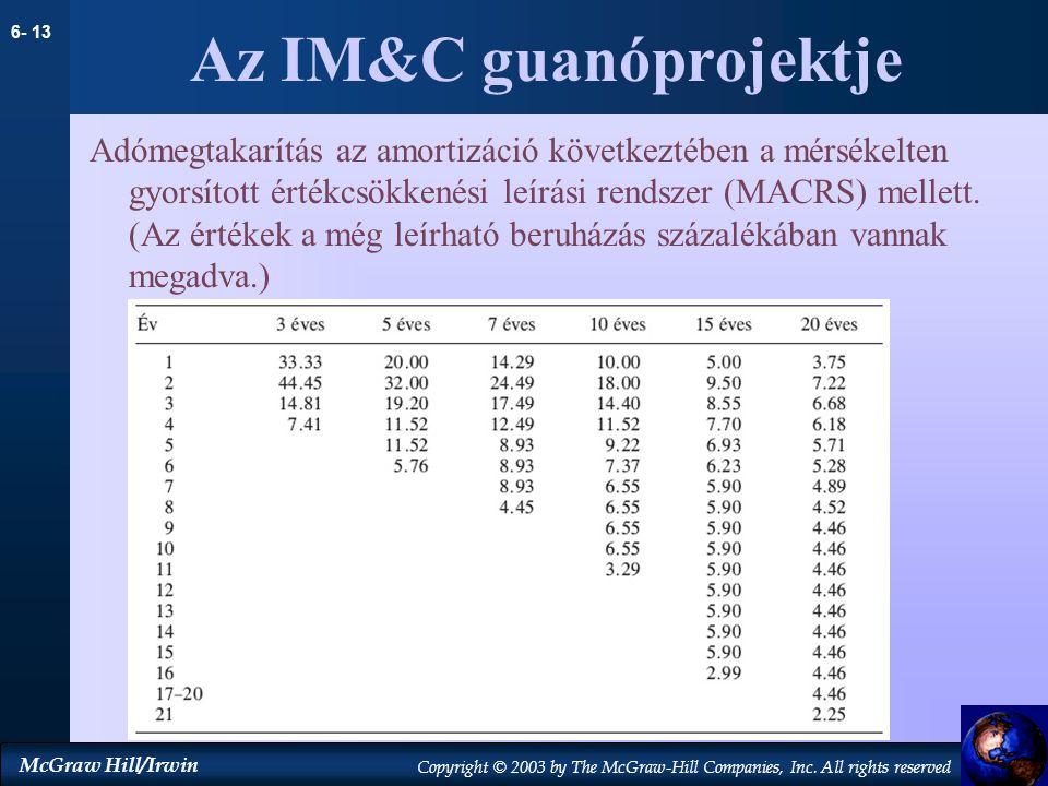 Az IM&C guanóprojektje
