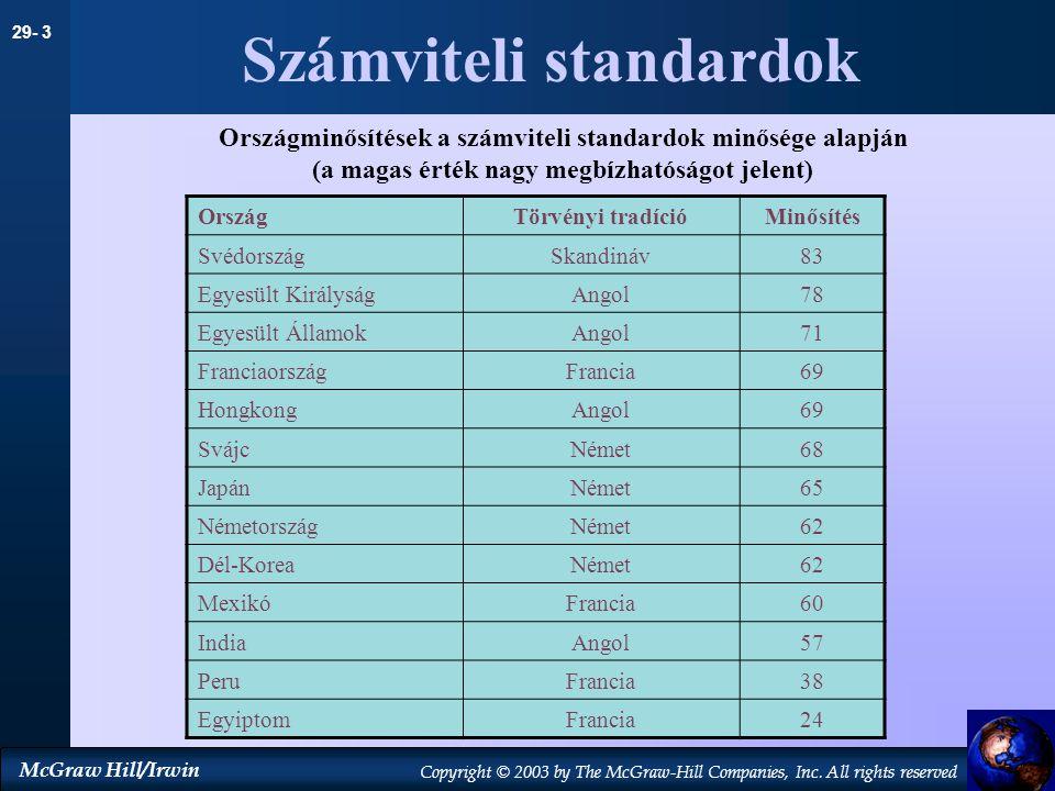 Számviteli standardok